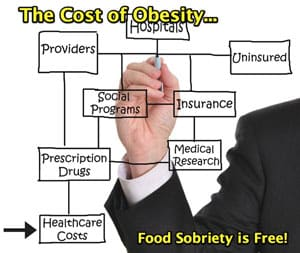 What are the costs of Obesity?