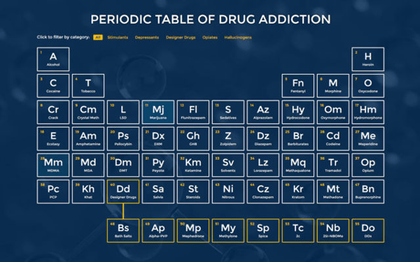 Drug Addiction Periodic Table